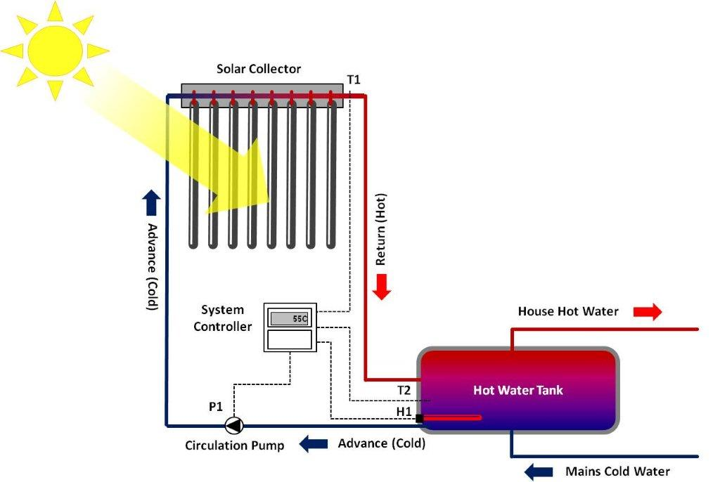 Diagram of an Active/Pumped Solar Water Heating System