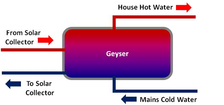 Diagram of a Direct Solar Water Heating System