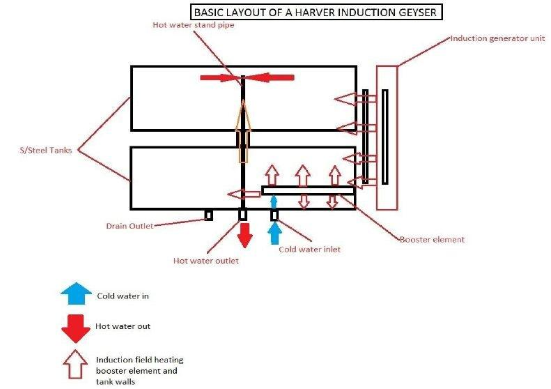 Harver Induction Geyser Technical Diagram