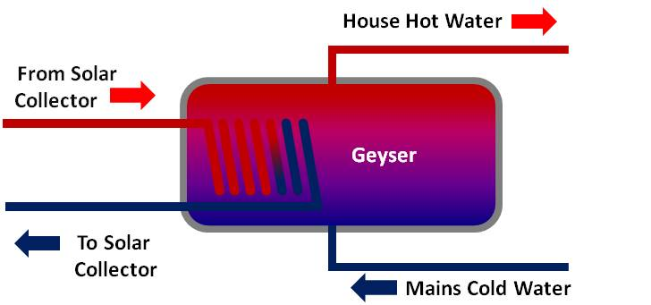 Diagram of an Indirect Solar Water Heating System
