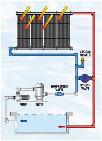 Solar Pool Heating Technology Explained